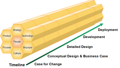 The Business Change Journey - available as a PowerPoint slide