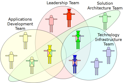 Collaborative teams - click to see PowerPoint version