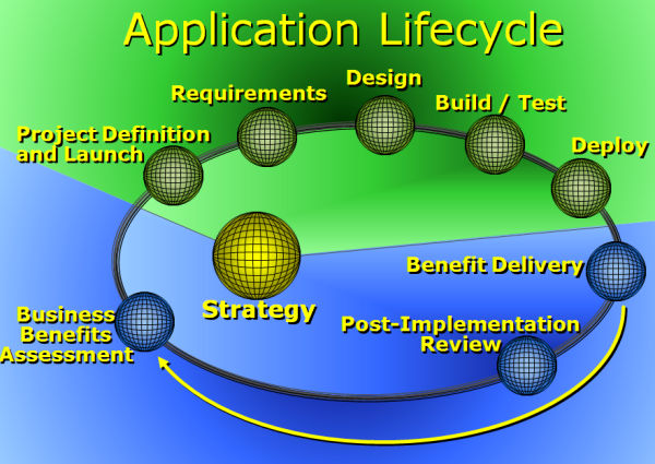 Application Lifecycle - click for PowerPoint version