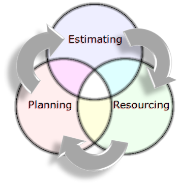 Planning, estimating and resourcing - available as a PowerPoint slide
