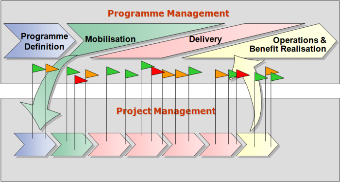 Key information form Projects must be visible to the Programme