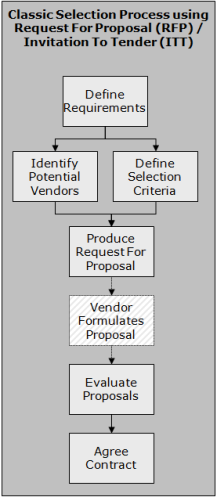 Classic Selection Process - Click For PowerPoint comparison