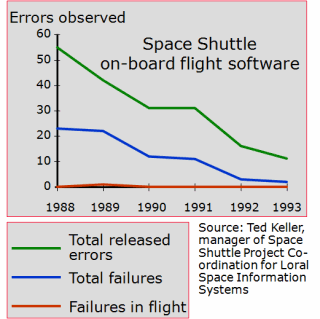 Errors found in the Space Shuttle on-board software - available as a PowerPoint slide (see slide 2)