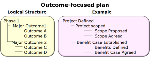 Outcome-focused plan - available as a PowerPoint slide