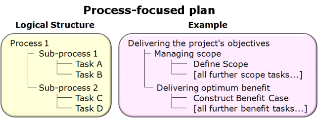 Process-focused plan - available as a PowerPoint slide