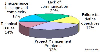 Why Projects Fail - click for PowerPoint version
